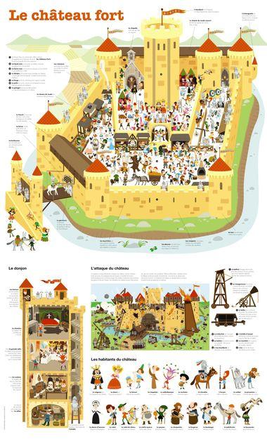Couverture de «Le château fort – poster»